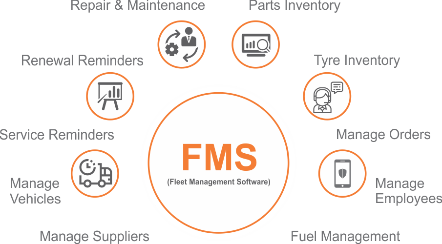 GPS based Vehicle Tracking and Management Solutions